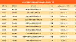 水泥行业A股上市公司业绩大比拼:海螺水泥/金隅股份/华新水泥赚钱排前三(附图表)