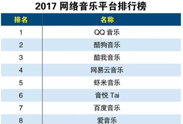 2017年网络音乐平台排行榜出炉:QQ音乐最受大众的喜爱