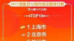 """2017淘宝双十二各省市成交额排行榜:上海市民""""剁手力""""最强!(附榜单)"""