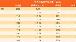 2017年1-11月中西藥品零售數據分析:中西藥品零售總額達8588億元(圖表)