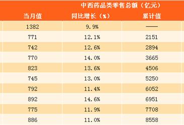 2017年1-11月中西药品零售数据分析:中西药品零售总额达8588亿元(图表)