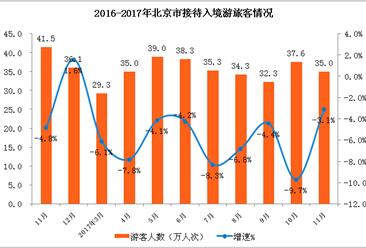 2017年1-11月北京市入境旅游数据分析:接待入境游客同比下降5.9% (附图表)