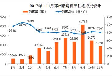 11月郑州房价同比下跌近2成 2018年郑州房价会降吗?(附走势分析)