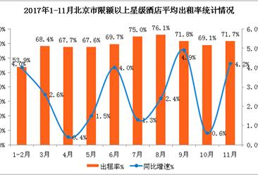 2017年1-11月北京市星级酒店经营数据分析:平均房价517.6元   同比增长8.4%(附图表)