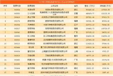除了腾讯网易哪家游戏公司最挣钱?中国游戏行业A股上市企业经营数据大比拼