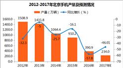 2017年北京手机产量分析:11月手机产量819.8万台(附图表)