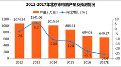 2017年1-11月北京电脑产量676.1万台:同比增长13.1%(附图表)