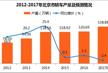 2017年北京轿车产量分析:1-11月轿车产量同比下滑6.9%(附图表)