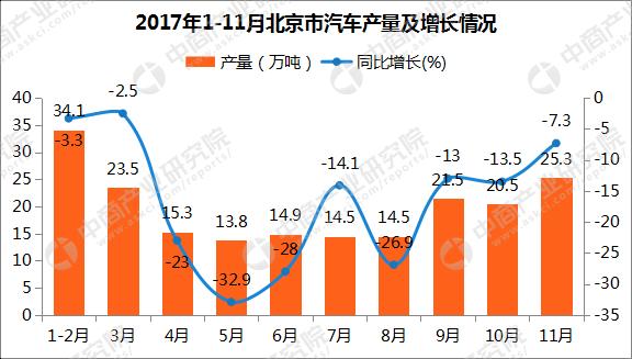 2017年1-11月北京汽车产量201.5万辆:同比下滑12.9%