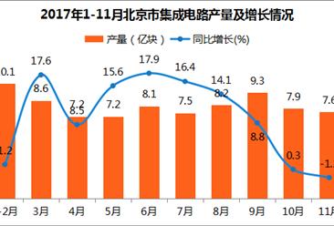 2017年1-11月北京集成电路产量83.6亿块:同比增长11.6%(图表)