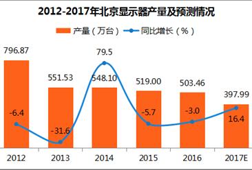 2017年1-11月北京显示器产量316.8万台:同比下滑35%(图表)