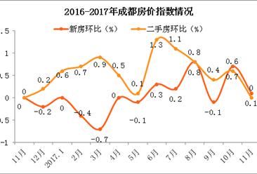 成都摇号买房 2018年成都房价会暴跌吗?(附房价走势预测)