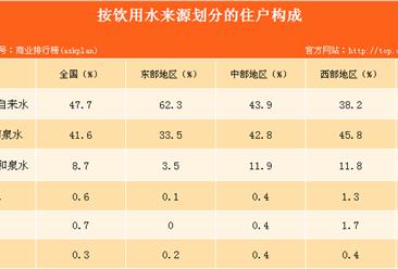 农村居民生活水平显著提高 住房结构改善明显(图表)