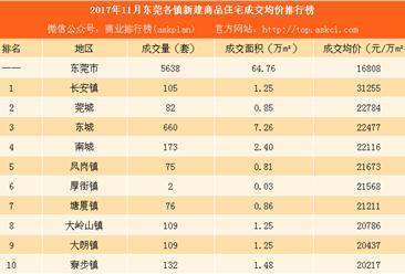 2017年11月东莞各镇成交量及房价排行榜:东城火爆 松山湖房价下跌(附图表)