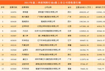 饲料行业A股上市公司财力大比拼:新希望/海大集团/通威股份哪家强? (附图表)
