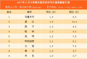 2017年11月主要城市新房房价涨跌幅排行榜:重庆西安房价涨势明显(附榜单)