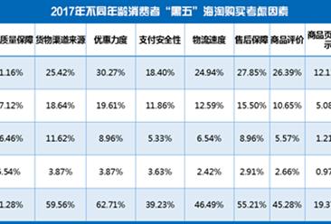 2017年黑五海淘热点被投诉平台排行榜出炉:小红书投诉占比46.54% 环比暴增1917%