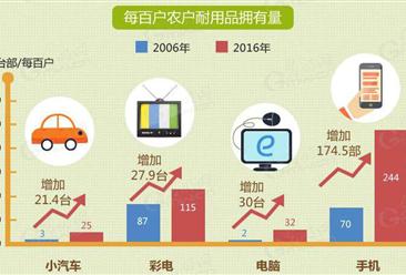 农村消费水平不断提高 手机普及率范围广(图表)