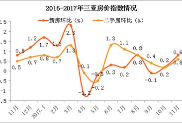三亚伪造社保缴纳证明将被取消购房资格 2018年三亚房价走势分析