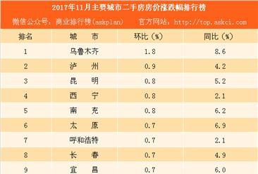 2017年11月主要城市二手房房价涨跌幅排行榜:深圳小涨 南京跌幅最大(附榜单)