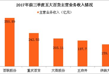 百货行业A股上市公司经营数据分析:超9成百货实现盈利(图表)