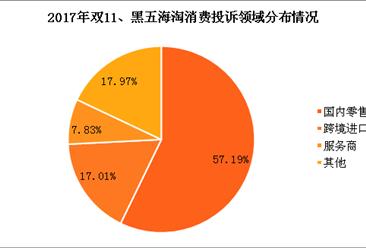 双11、黑五海淘热点被投诉服务商排行榜分析:国内零售电商被投诉占比近6成(图表)