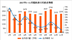 2017年1-11月中国能源生产情况分析:原油生产降幅扩大(图)
