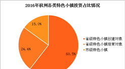 2016年杭州特色小鎮投資304億 工業企業主營業務收入1437億(附圖表)