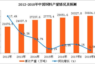 2017年1-11月中国饲料产量分析及预测:预计2018年饲料产量达3.06亿吨(附图表)
