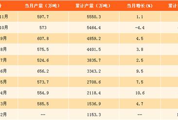 2017年1-11月食用植物油产量分析:精制食用植物油产量同比增2.5%(附图表)