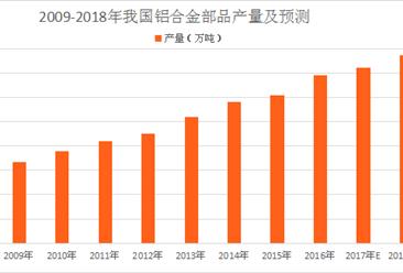 中国铝合金部品行业预测:2018年铝合金部品产量将近800万吨(图)