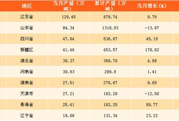 2017年11月中国各省市原盐产量排行榜