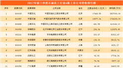 石油化工行業A股上市公司經營數據分析:中國石化/中國石油/上海石化位列前三(附圖表)