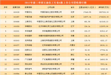 石油化工行业A股上市公司经营数据分析:中国石化/中国石油/上海石化位列前三(附图表)