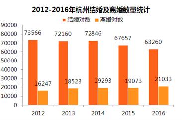 2016年杭州离婚夫妻突破2万对 五年复合增长6.7%(附图表)