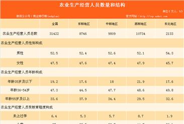 农业生产经营情况分析:农业生产经营人员数量减少 素质提高(表)
