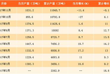 2017年1-11月磷矿石产量分析:磷矿石产量下跌0.1%(附图表)