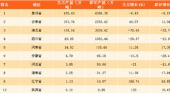 2017年11月中国各省市磷矿石产量排行榜
