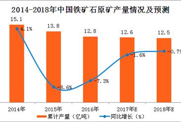 2017年1-11月中国铁矿石原矿产量分析:铁矿石原矿产量同比增6.5%(附图表)