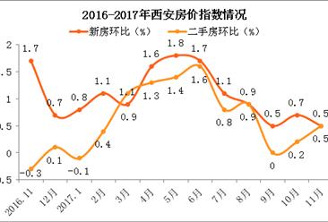 11月西安房价环比上涨0.5% 2018年西安房价会暴跌吗?(附走势分析)