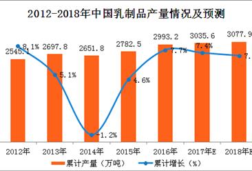 2017年1-11月乳制品产量分析:乳制品产量同比增3.9%(附图表)