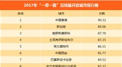 2017年一带一路沿线最开放城市排行榜:中国香港第一(附排名)