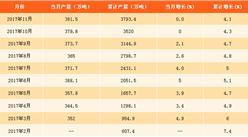 2017年1-11月中国纱产量分析:纱产量达3793.4万吨(附图表)