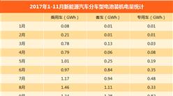 2017年11月动力电池装机情况分析:装机量6.98GWh 同比增长20%(图表)