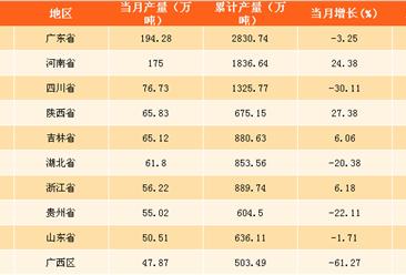 2017年11月中国各省市软饮料产量排行榜