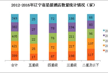 2017年辽宁省星级酒店经营数据分析(附图表)