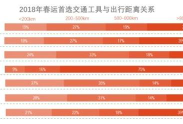 2018年春运大数据报告重磅发布:旅客人次将突破30亿(图表)