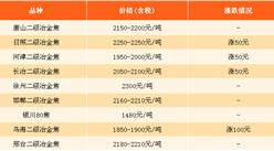 2017年12月20日钢铁原料价格行情走势分析