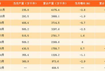 2017年1-11月啤酒产量分析:啤酒产量同比下滑0.1%(附图表)