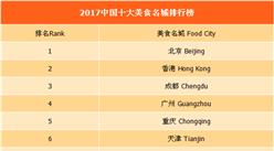 2017年中国十大美食名城排行榜(附全榜单)